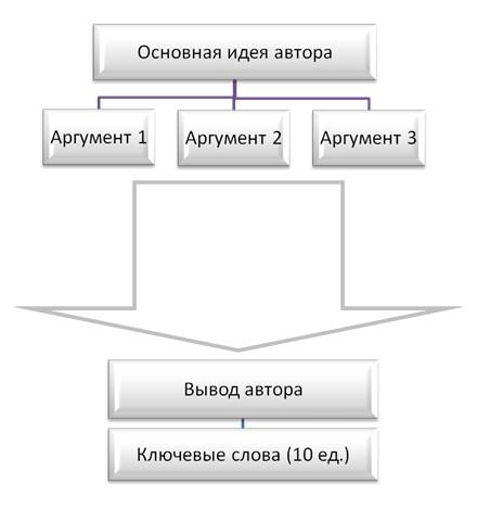 Контрольные работы по философии blok shema jpg